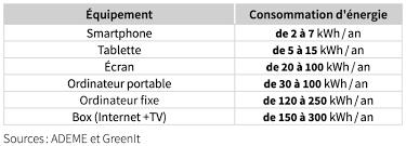 appareils qui consomment le plus délectricité numérique
